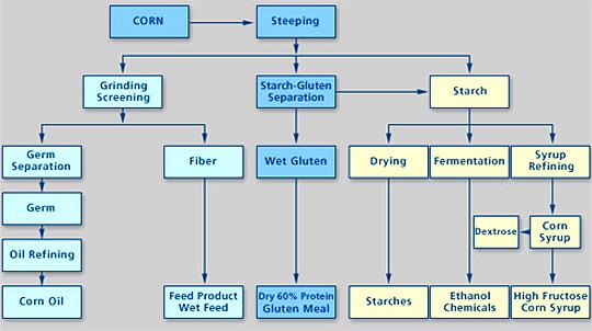 Wet milling